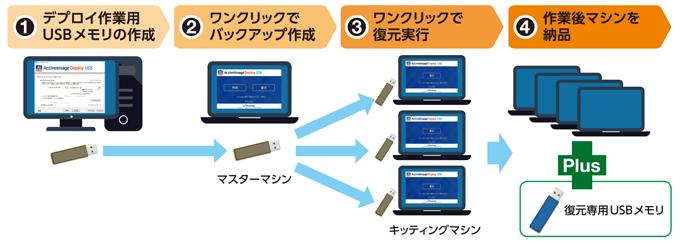 ActiveImage Deploy USB